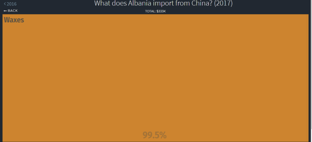 vegetable oils imports Albania