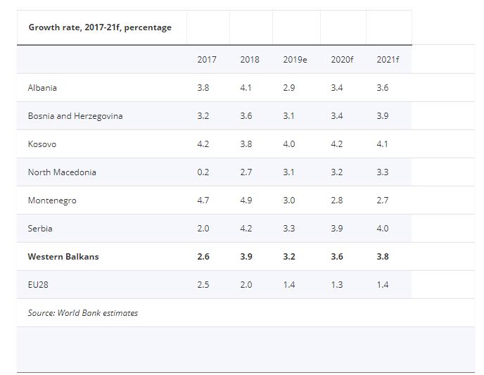 Western Balkans GDP groeth