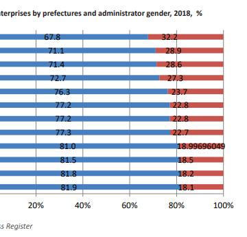 Women Entrepreneurs Run ¼ of Companies in 2018